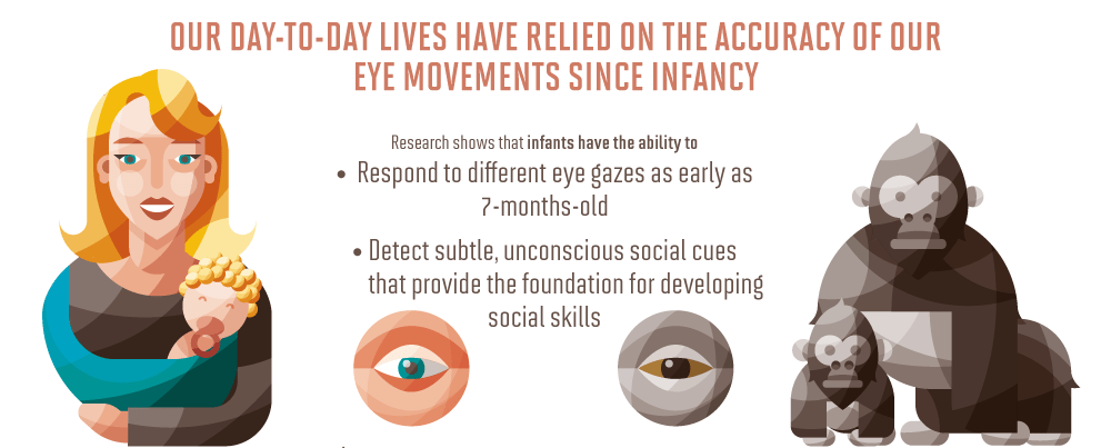 eye movements