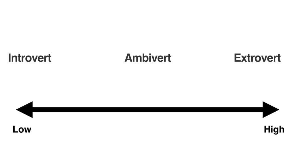extroversion spectrum