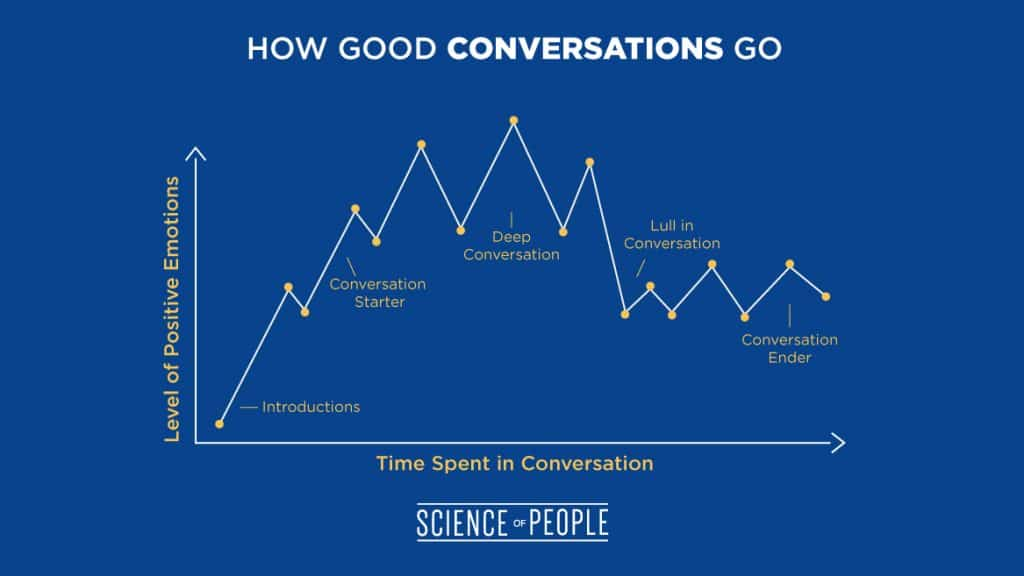 """This graph shows how most good conversations end after the """"lull"""" period."""