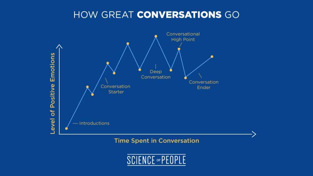 This graph shows how great conversations end on a high note.