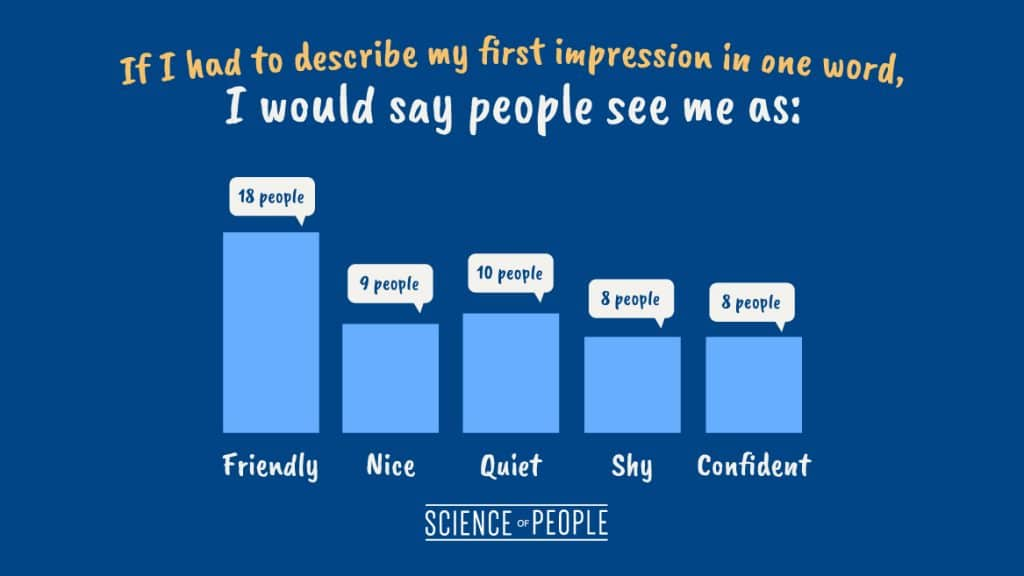 "Bar graph of responses from the question: ""If I had to describe my first impression in one word, I would say people see me as..."""