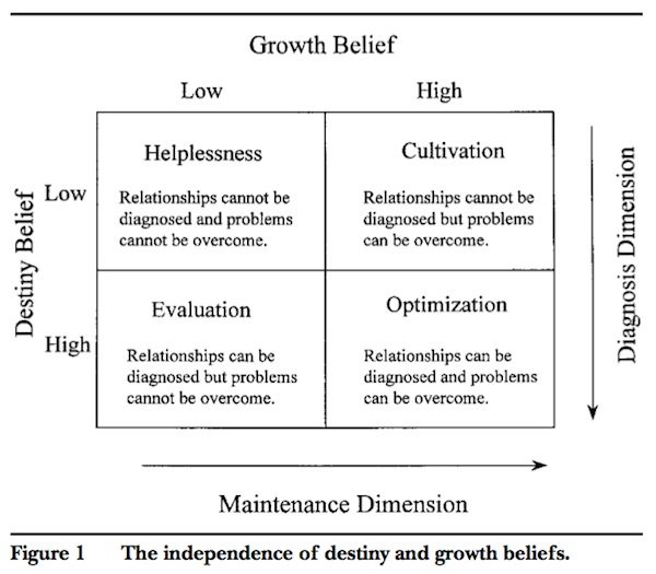 Destiny beliefs vs. growth beliefs