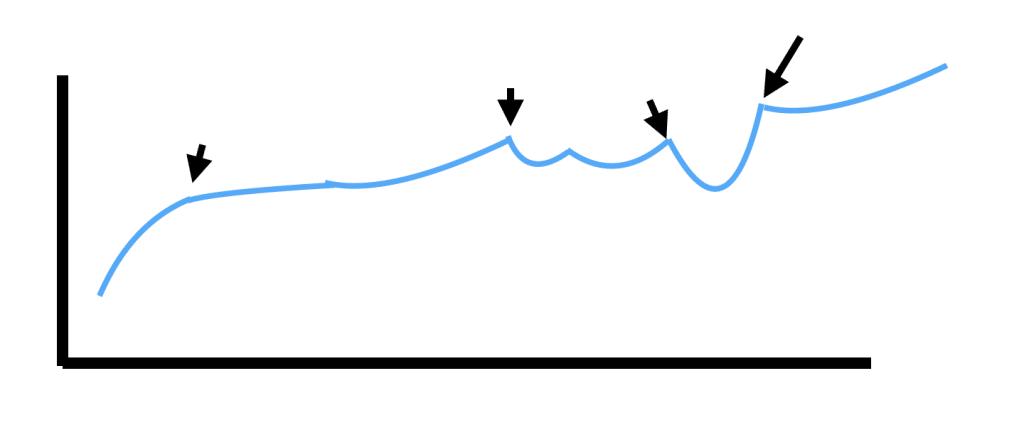 business growth choppy