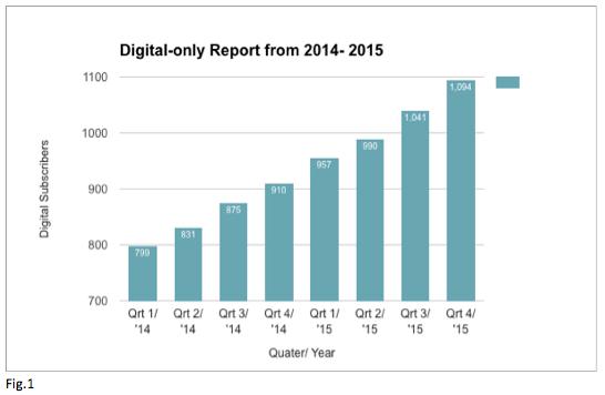 NYT Digital Report