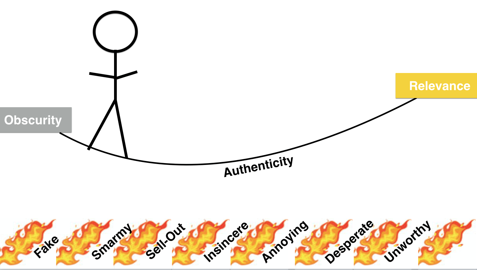 authenticity, authenticity crisis