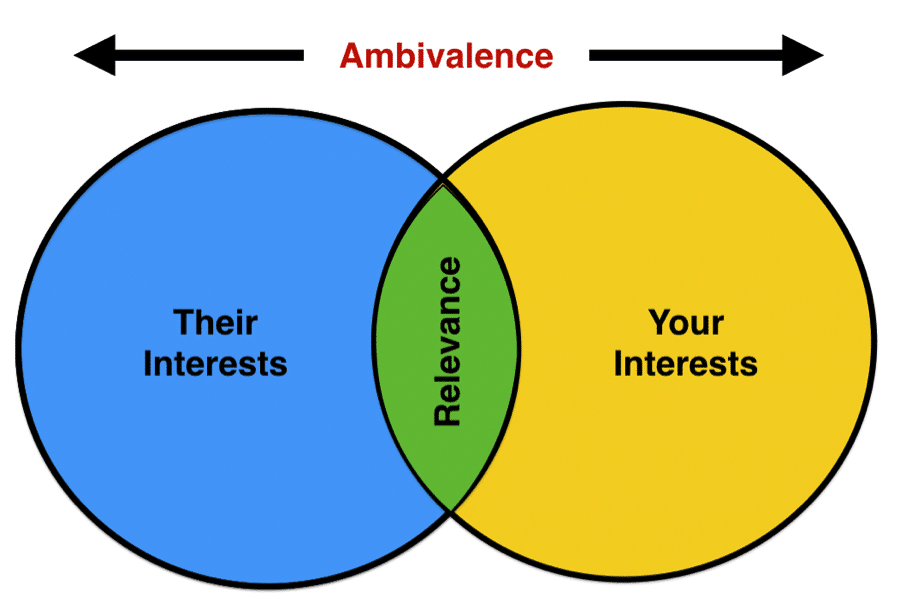 ambivalent friendships