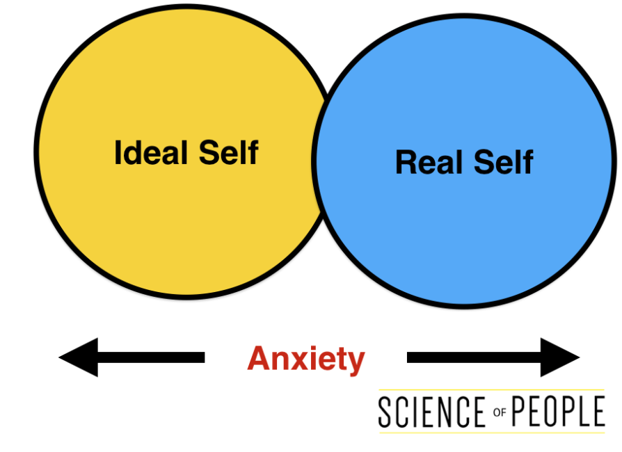 real self v ideal self