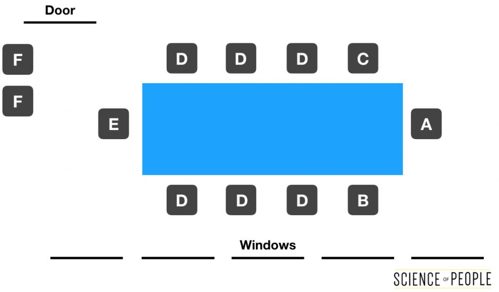 business seating arrangement options