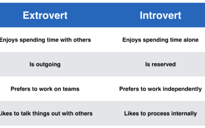 What is Extroversion and the Advantages of Being an Extrovert