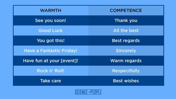 A chart of warm vs. competent email sign-offs