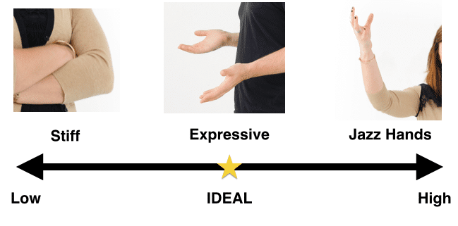 This chart shows the ideal range of hand gestures, from being stiff to jazz hands. The ideal is in the middle where there is a balance.