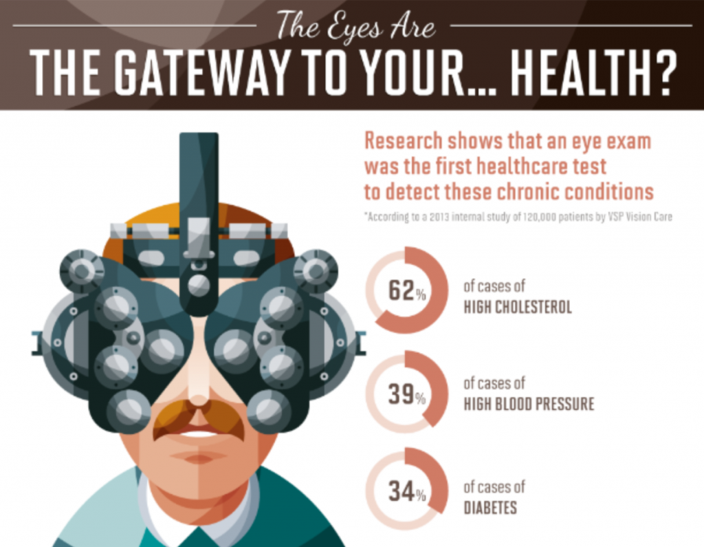 The eyes are the gateway to your health infographic
