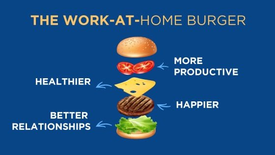 The Work at Home Burger consists of 4 things: more productive, healthier, happier, and better relationships