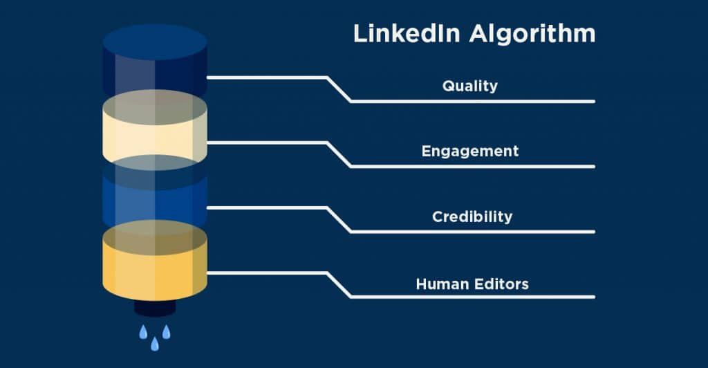 The LinkedIn Algorithm