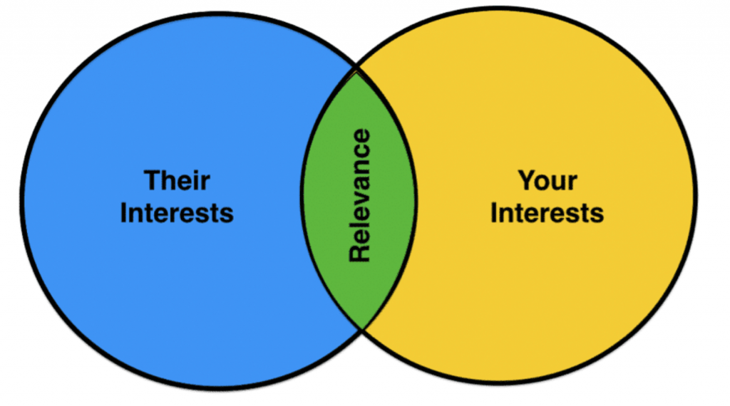 Their interests and your interests intersect to create Relevance