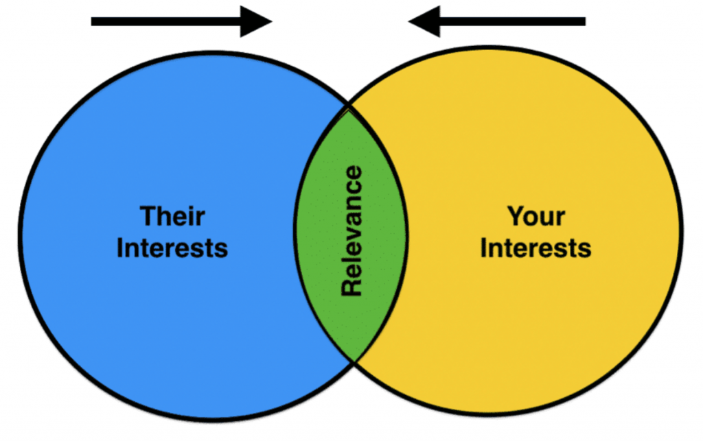 Their interests and your interests intersect to create Relevance and come closer