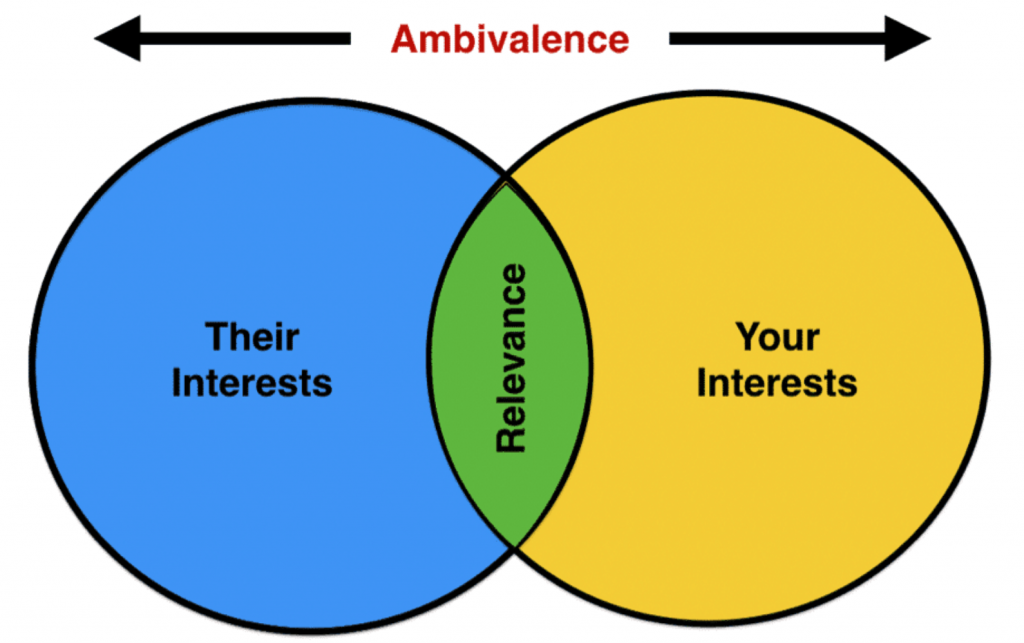 Their interests and your interests intersect to create Relevance and come apart create ambivalence
