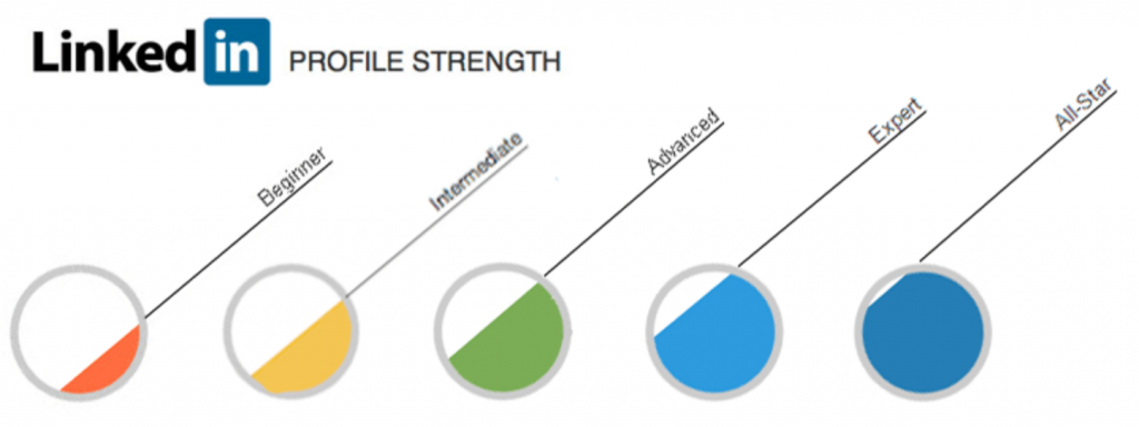 LinkedIn's profile strength from Beginner to All-Star
