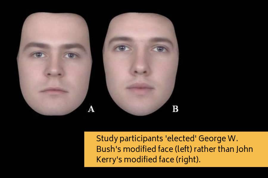 Study participants picked George Bush's modified face rather than John Kerry's face.