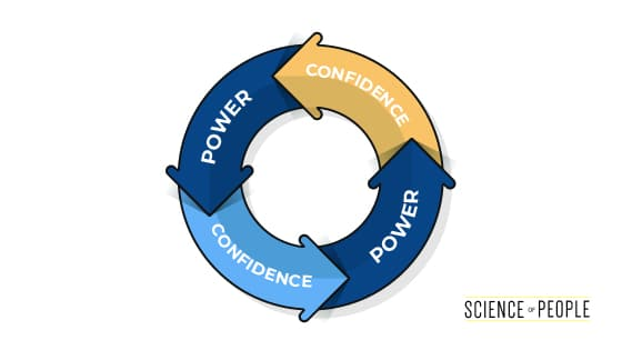 The Power-Confidence Loop