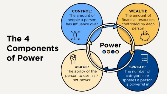 The 4 components of power, made of control, usage, wealth, and spread.