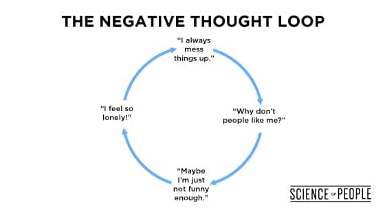 An example of a negative thought loop, which decreases compassion.