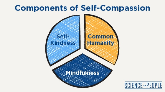 The 3 components of self-compassion: self-kindness, common humanity, and mindfulness.
