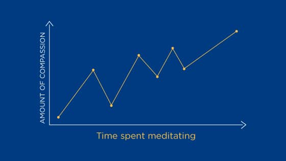 My own meditation journey filled with ups and downs, all laid out on a graph.