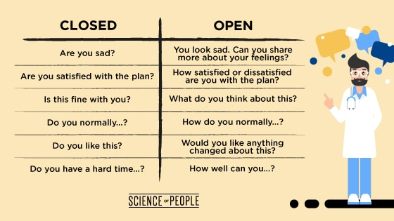 This chart shows the two different types of therapeutic communication questions, with closed question examples and open question examples.