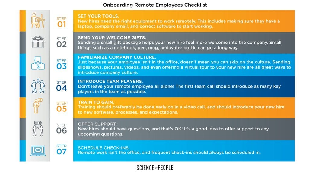 This chart shows the different remote onboarding steps for managing remote employees.