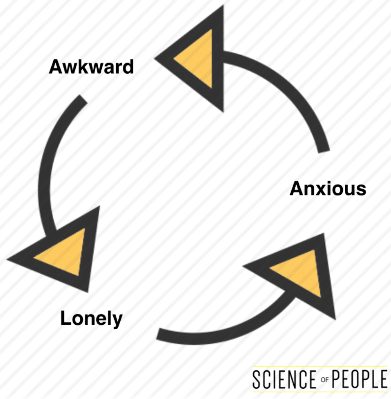 Awkwardness leads to being lonely, which leads to anxiety, repeating the awkwardness cycle in a loop.