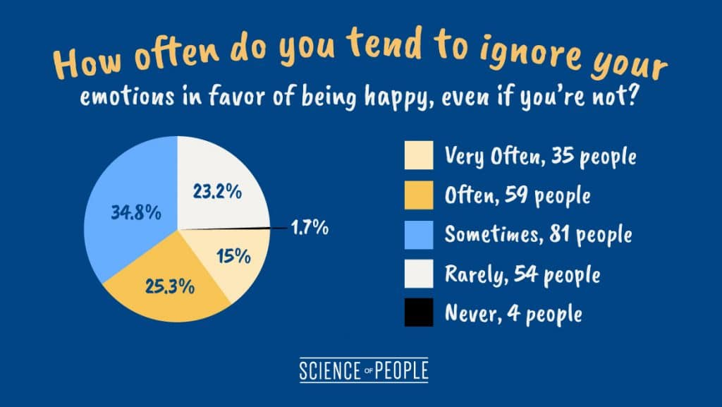 "A pie chart of the question, ""How often do you tend to ignore your feelings in favor of being happy, even if you're not?"""