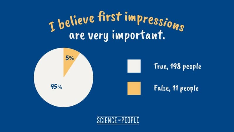 "Pie chart of the question, ""I believe first impressions are very important."""