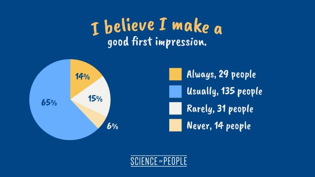 "Pie chart of the question, ""I believe I make a good first impression."""
