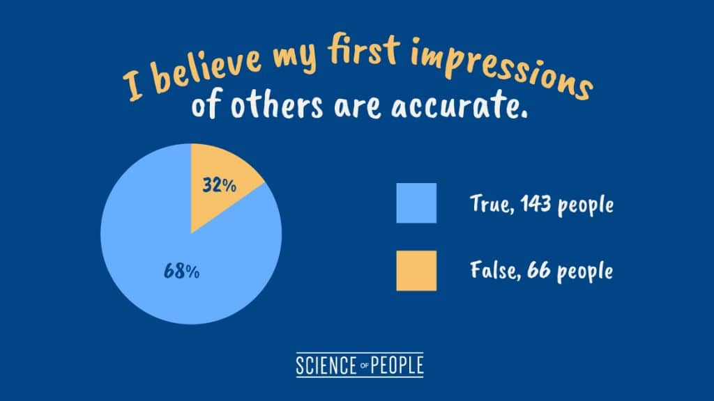 "Pie chart of the question, ""I believe my first impressions of others are accurate."""