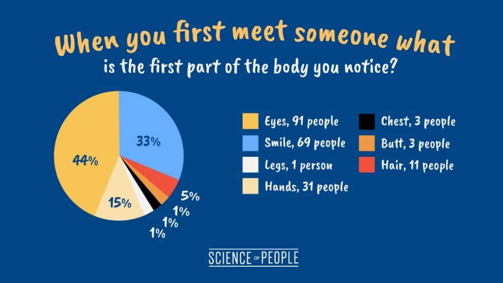 "Pie chart of the question, ""When you first meet someone what is the first part of the body you notice?"""