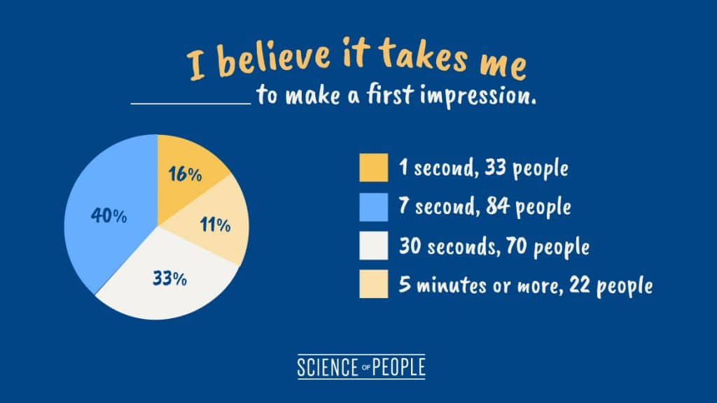 "Pie chart of the question, ""I believe it takes me ____ to make a first impression."""