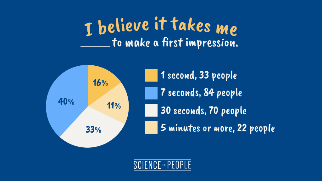 """Pie chart of the question, """"I believe it takes me ____ to make a first impression."""""""