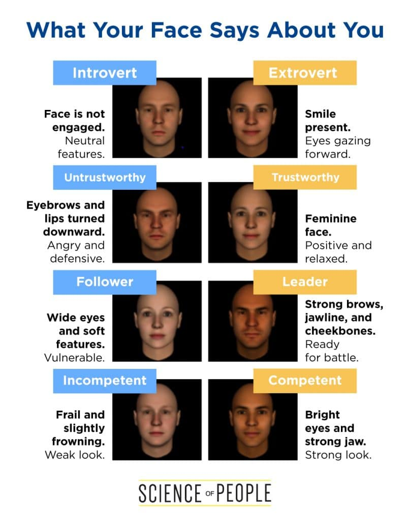 What Your Face Says About You Chart