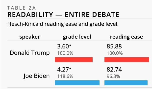 This table shows the grade level and reading ease of Trump and Biden during the first debate.