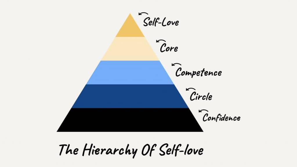 The Hierarchy of Self-Love