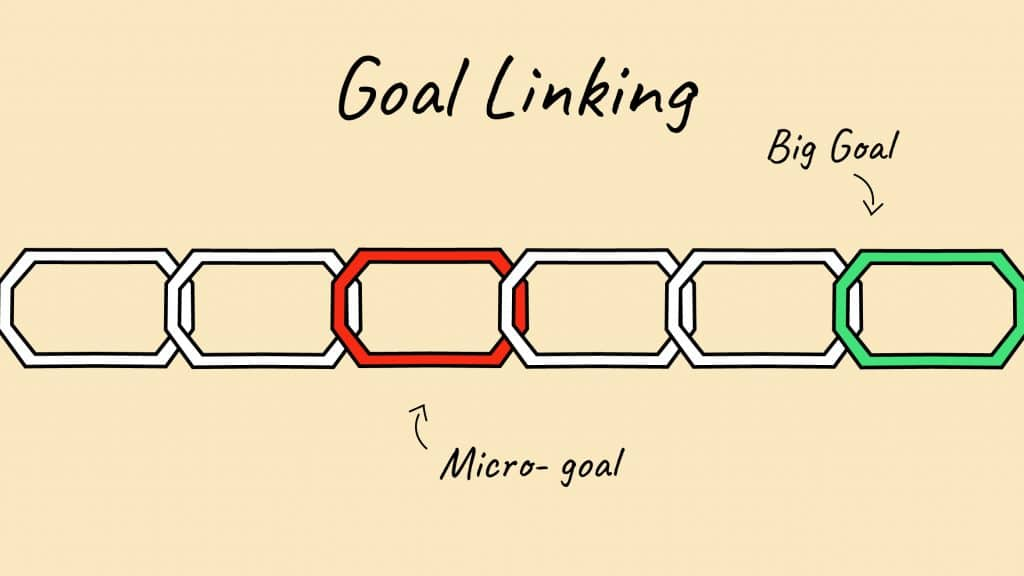 Micro goals in goal linking