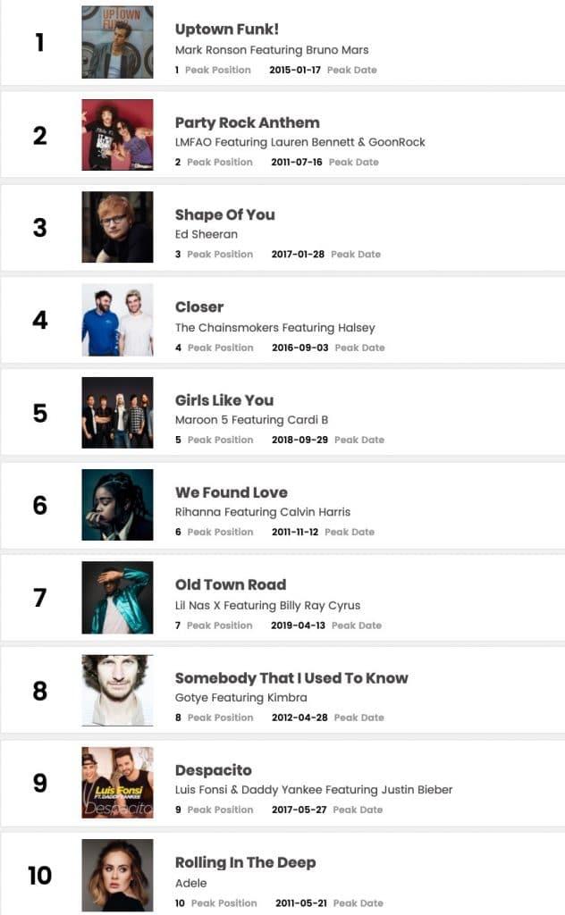 Billboard's Top 10 shots of the decade