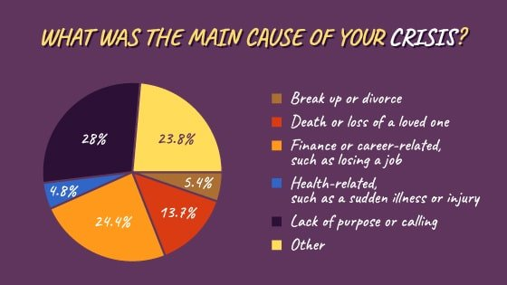 What was the main cause of your crisis?