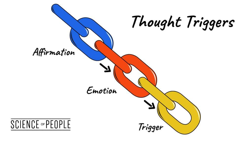 A representation of thought triggers for positive affirmations