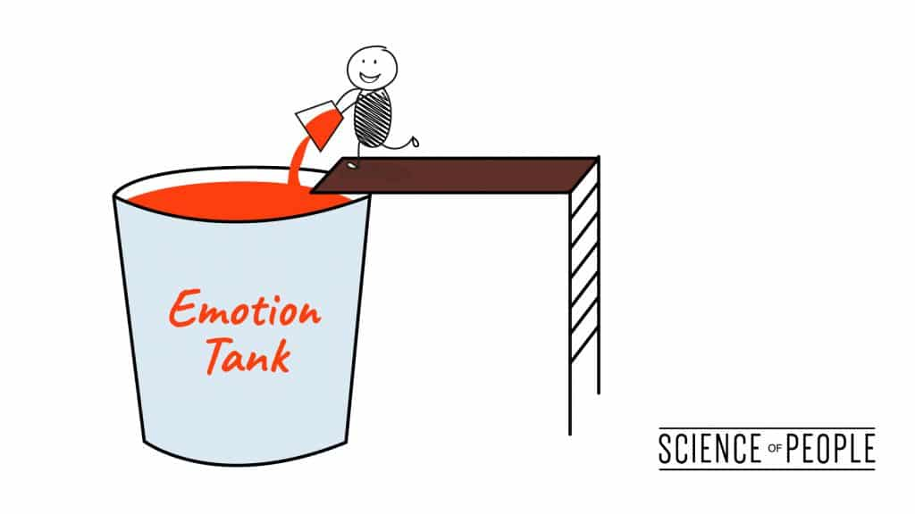 Person filling an emotion tank with positive affirmations