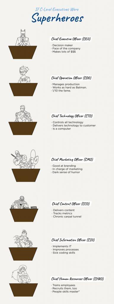 If C-Level Executives were Superheroes
