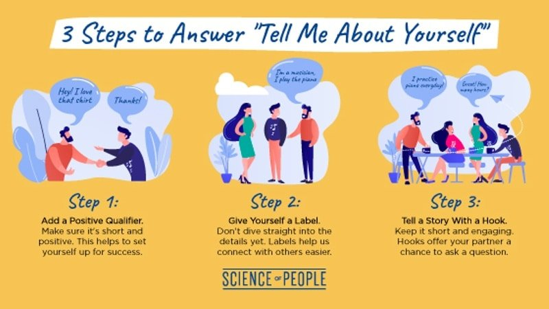 "3 Steps to Answer: ""Tell Me About Yourself"" Infographic"