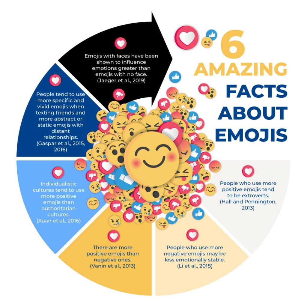 6 amazing facts and benefits of emoji faces