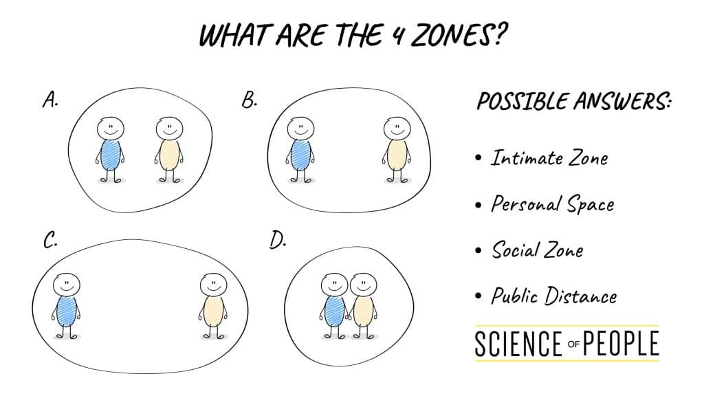 What are the 4 Proxemics Zones